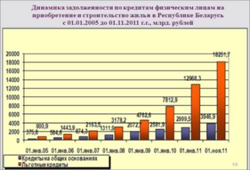 Кредитование юридических беларусбанк